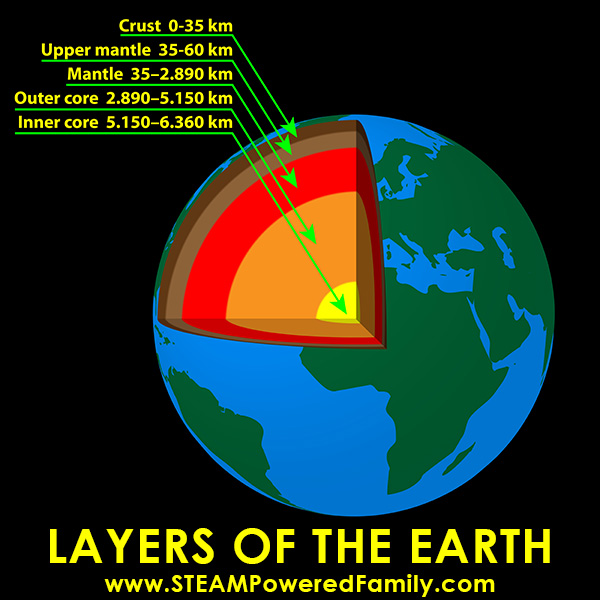 Image of the Earth showing a cut out to reveal inner layers with labels